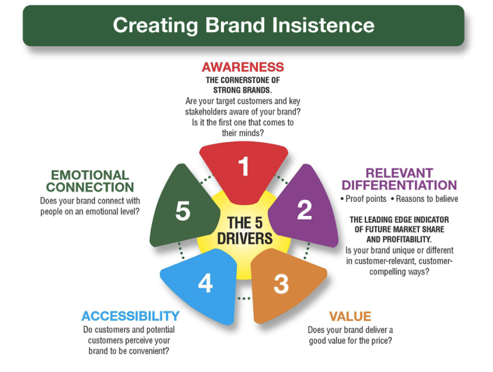 what are the sources of brand equity