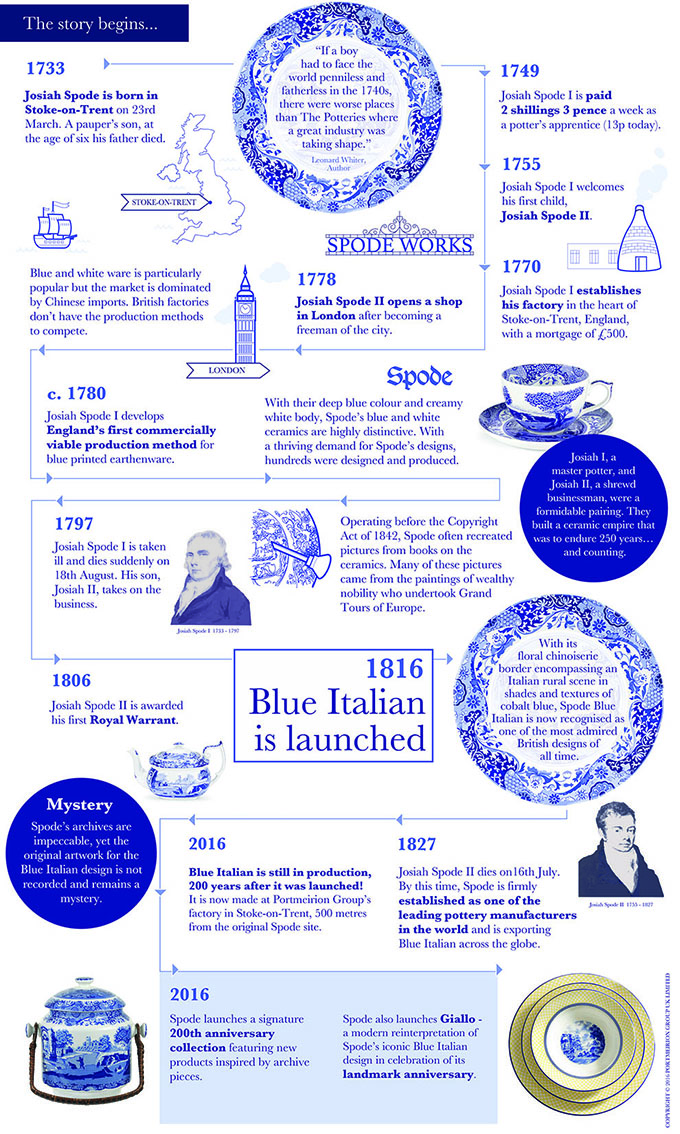 Blue Italian 200th Anniversary