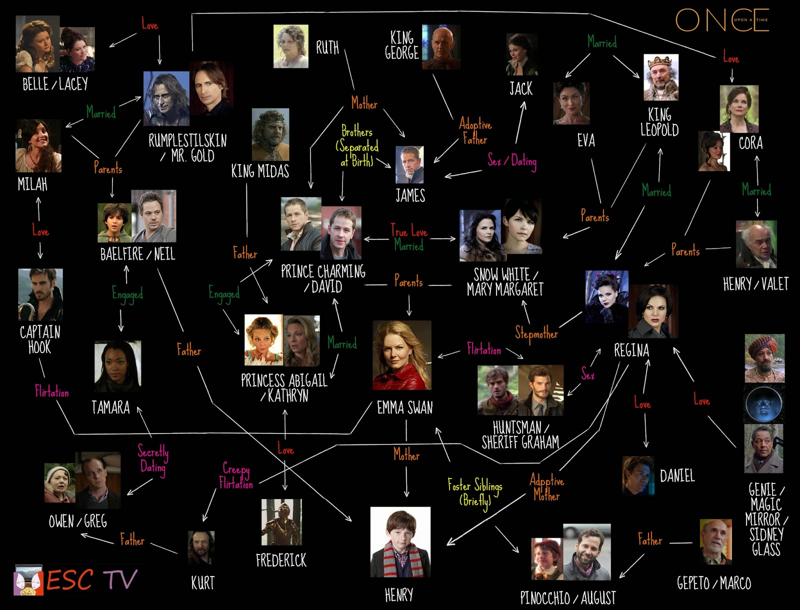 ESC TV: Once Upon a Time: Fucked Up Family Tree