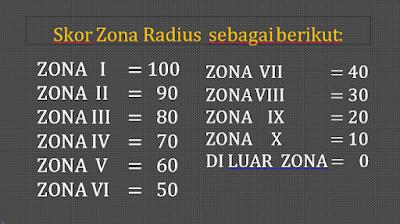 nilai atau skor zonasi PPDB 2018 SMP Negeri Se-Kota Depok