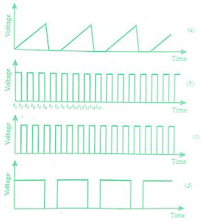 working-principle-of-dual-trace-oscilloscope-block-diagram