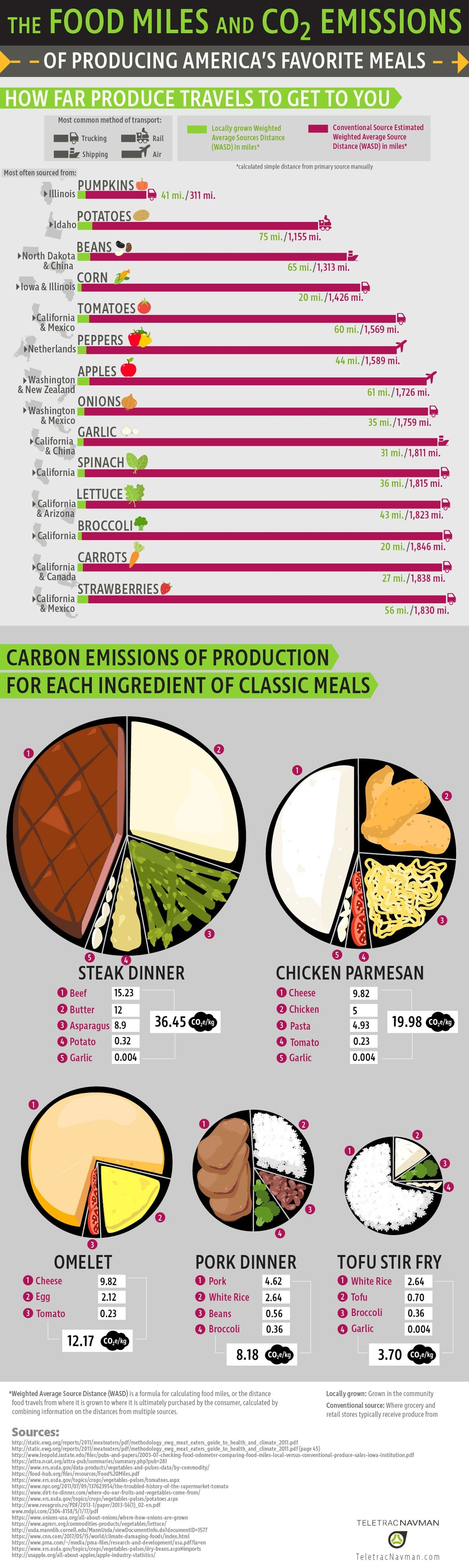 The Food Miles and CO2 Emissions of Producing America's Favorite Meals