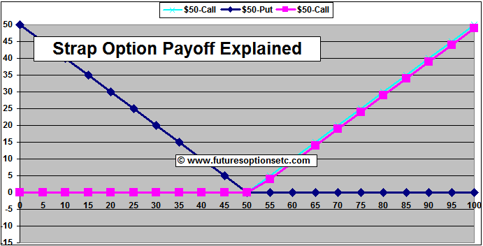 Options call example trading