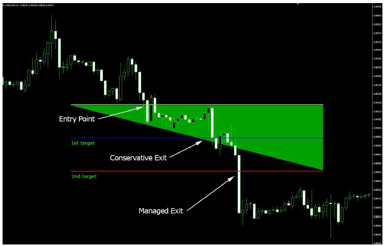 Close position forex