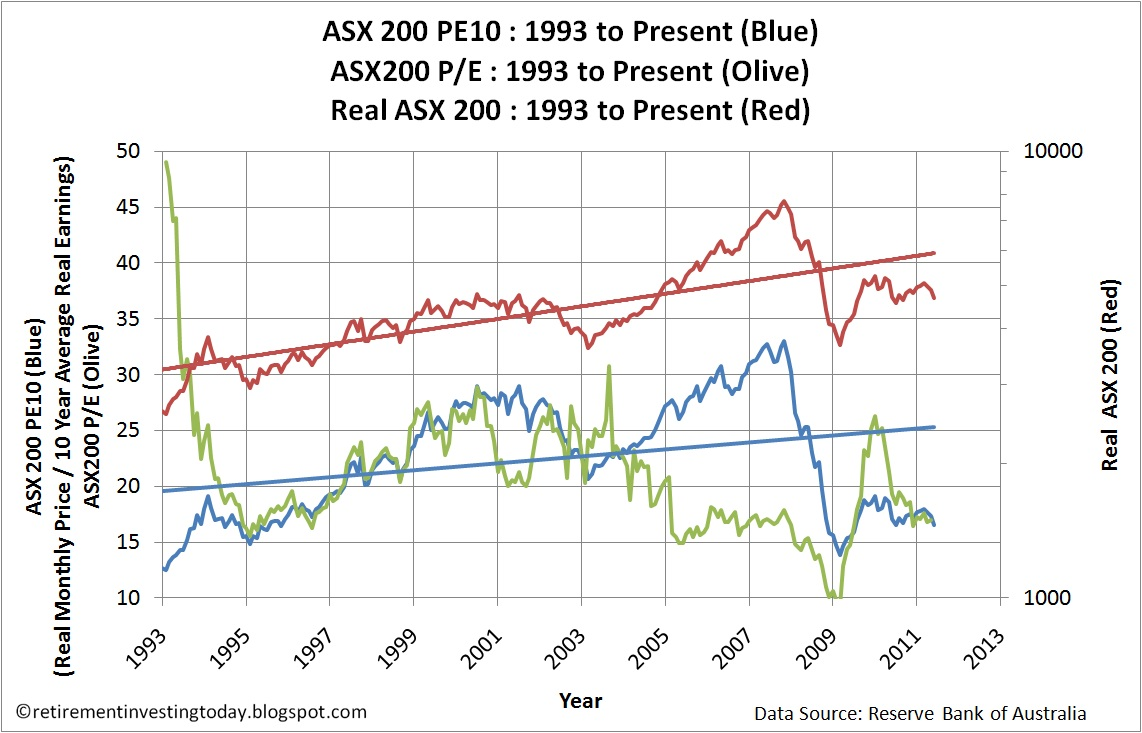 Retirement Investing Today: The ASX 200 cyclically ...