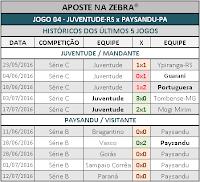 LOTOGOL 811 - HISTÓRICO JOGO 04