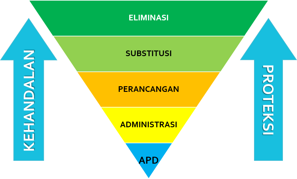 Hierarki Pengendalian Resiko