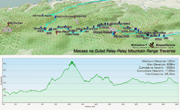 Trail Specifications, Marami to Pico De Loro Traverse - Schadow1 Expeditions