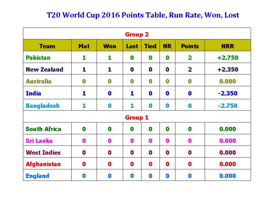 ... table,group 2 point table,t20 world cup 2016 points table,full points
