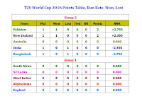 T20 World Cup 2016 Points Table,Run Rate,Won,Lost,t20 world cup points table,match won,net run rate,NRR,Matches,won,NR,teams,run rate,point table,update points,india,pakistan,australia,bangaldesh,new zealand,sri lanka,england,south africa,west indies,Afghanistan,group 1 point table,group 2 point table,t20 world cup 2016 points table,full points,teams run rate,semi final,qualified,points,points for t20 teams,Group 2 points,group 1 points T20 World Cup 2016 Points Table, Run Rate, Won, Lost