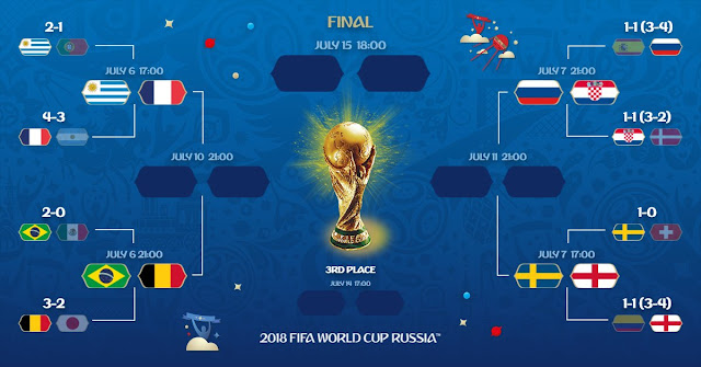 FIFA World Cup 2018 Round 16 fixture