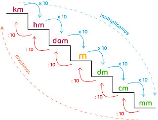 Image result for unitats de mesura longitud