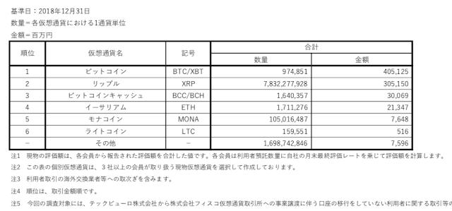日本の仮想通貨取引額