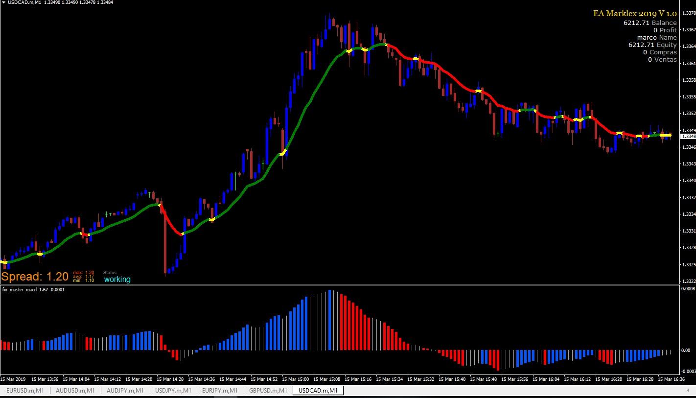 Sistema trading forex