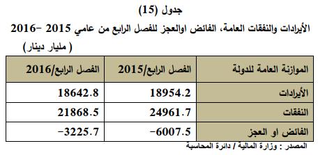 العراق,الايرادات والنفقات العامة ,الفائض او العجز للفصل الرابع 2015-2016