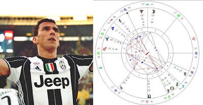Wiki Mario Mandzukic birthday horoscope prediction