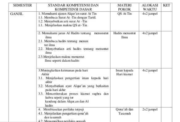 Prota Promes PAI SMP/MTs Kelas 8 Kurikulum 2013
