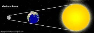 Skema gerhana bulan