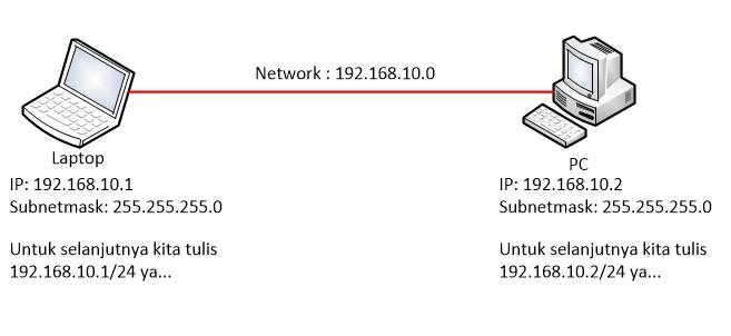 Praktik konfigurasi Mikrotik internet gateway pada interface LAN dan WLAN (Hotspot)