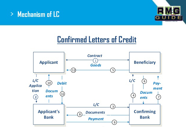 How to Open Letter of Credit (LC) ? - RMG GUIDE  A Garments