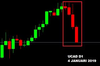 kesempatan profit di pair belajar trading investasi forex saham follow the trend panjang