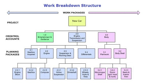 An Introduction To Project Planning Work Breakdown