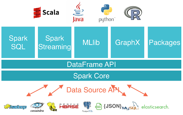 Spark | Technology Stack