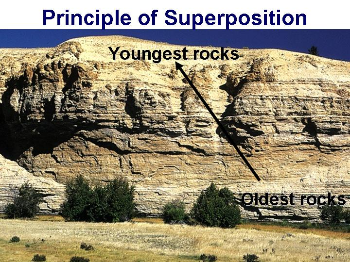 Explain relative dating and superposition in rocks