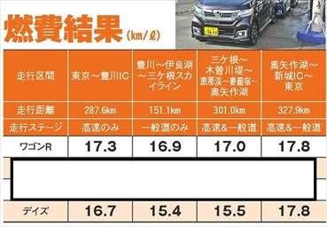 新型ワゴンR デイズ 実燃費 比較