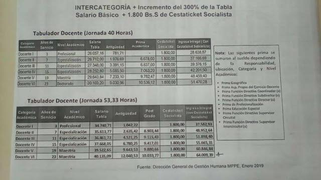 TABLAS MPPE: Las tablas aprobadas y acordadas con las organizaciones sindicales se pagarán para el próximo 22 de enero con el nuevo salario, mientras que para el 8 de febrero, está previsto el pago completo para la fuerza laboral del MPPE.