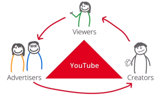 How to Make Money Online with Youtube in 2018