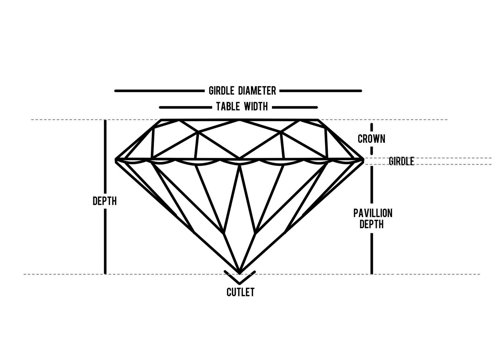 Diamond Anatomy Diagram | Design Practice