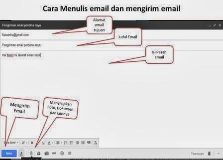 Cara Menulis dan mengirim Email
