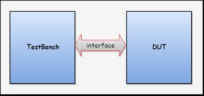 SystemVerilog Interface