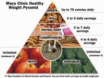 Diet Plan for Hypothyroidism