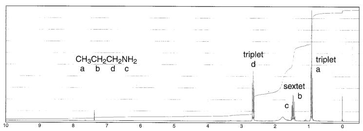 Chemistry: Amine NMR