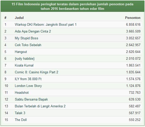 Daftar Film Indonesia Terlaris Tahun 2016