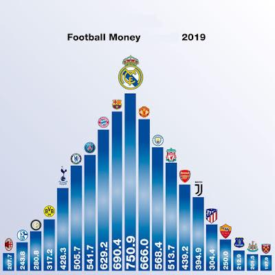 World Soccer Top Money Earners