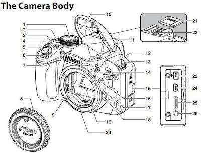 Tutorial Nikon D3100: Pengenalan Camera Body ~ Belajar