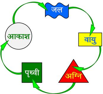 Vastu Dosh Door Karne ke Saraltam Prayog
