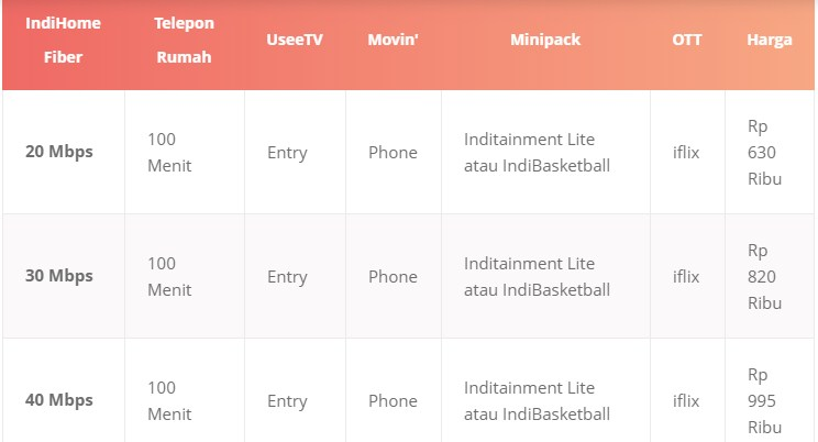 Paket Internet IndiHome Imlek Terbaru 2019