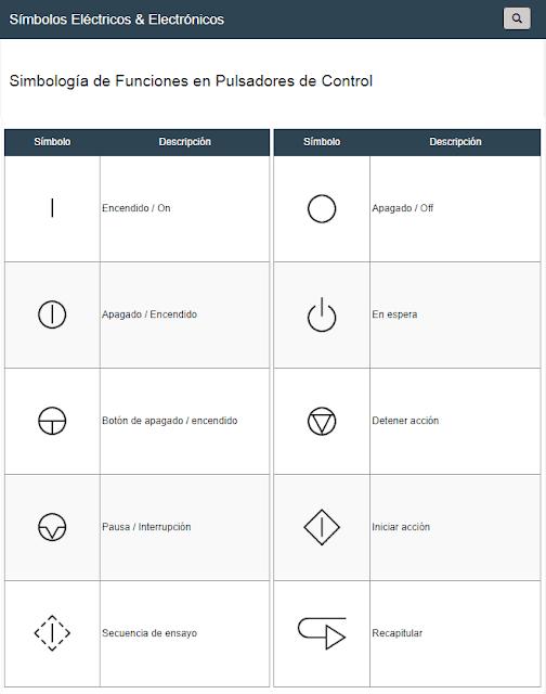 Símbolos de Funciones en Pulsadores de Control