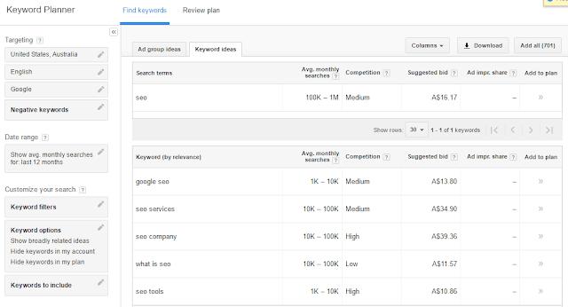 Google Keywords Adwords
