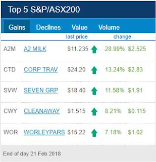 ASX Top 5 Gainers for 21th of February 2018