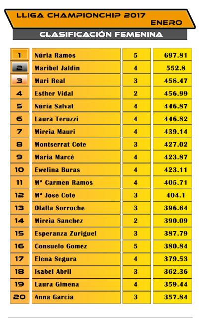 Clasificación Lliga Championchip 2017 ENERO Femenina