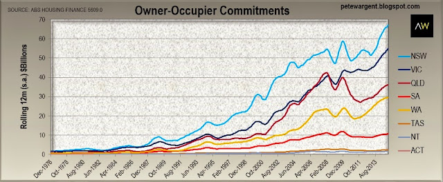owner-occupier c-s