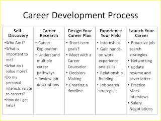 Individual Development Plan Template | Resume Business Template