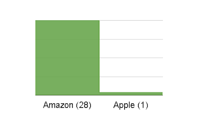 apple supply chain - number of facilities