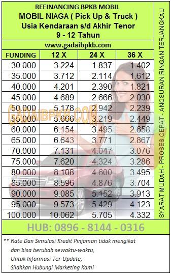 Brosur Pinjaman7 Radana Finance