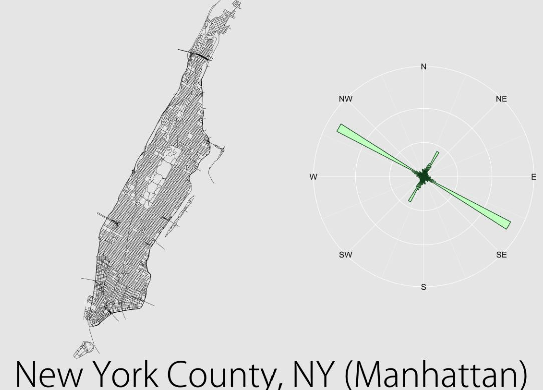Relative distributions of road orientations for Manhattan